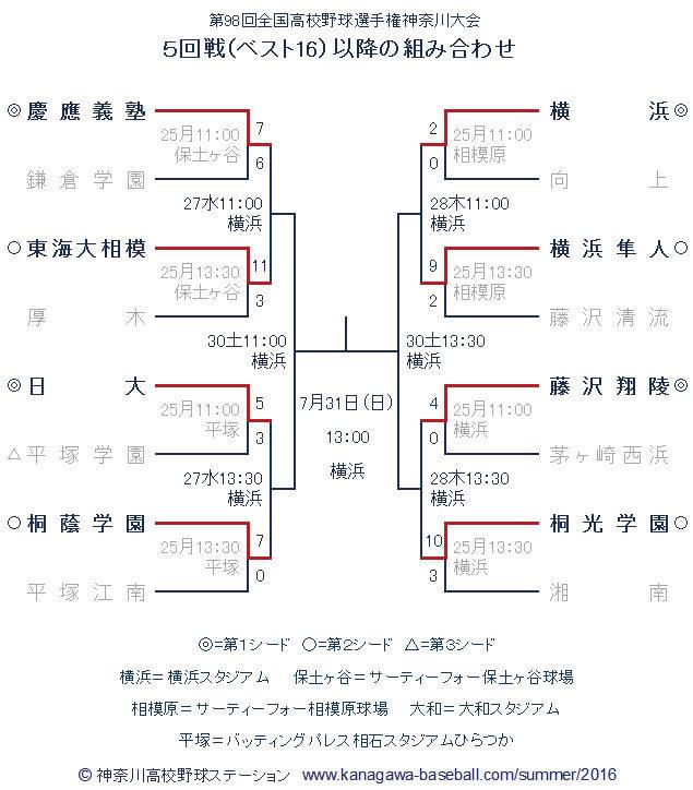 野球 神奈川 高校